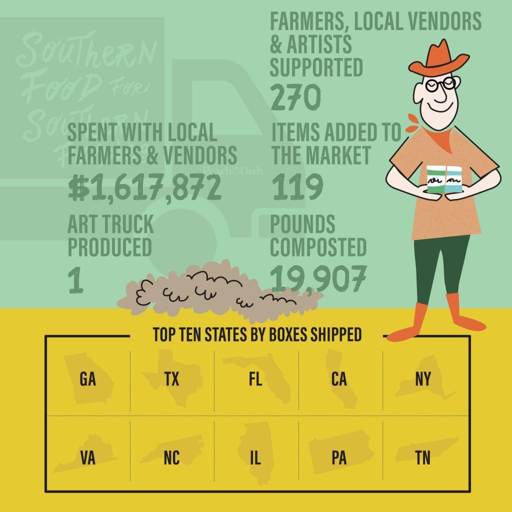 PeachDish growth southern startup