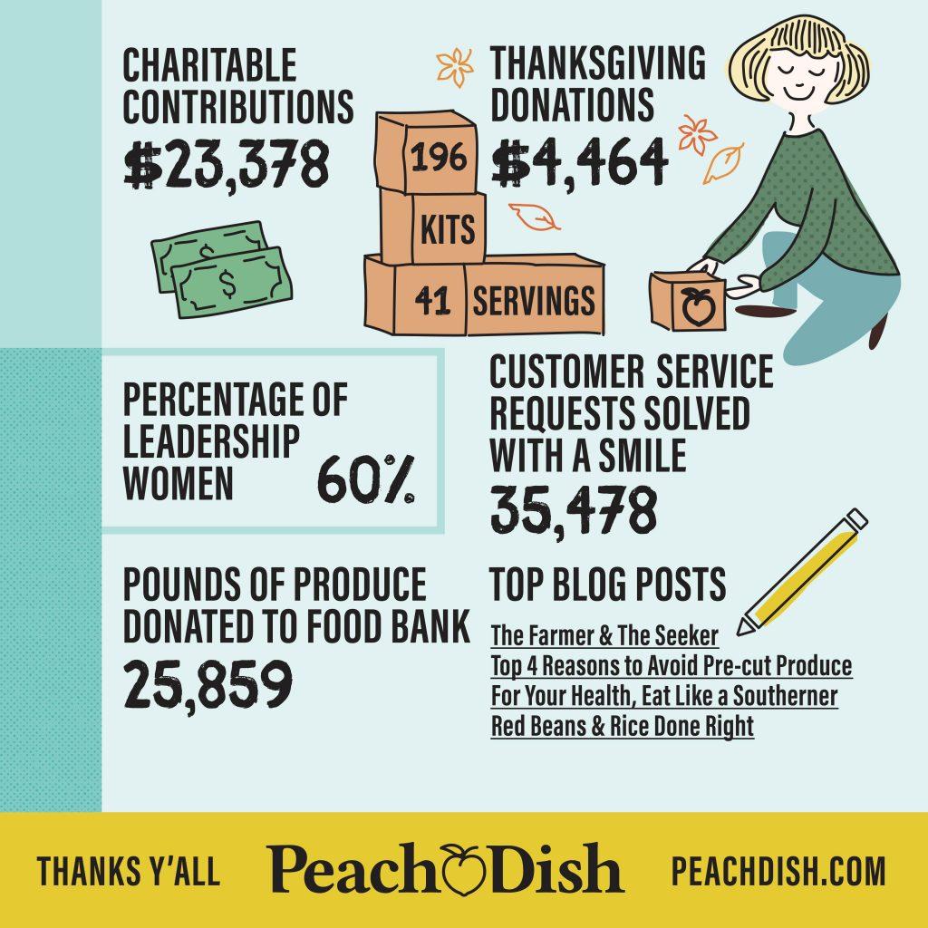 peachdish atlanta mealkit startup
